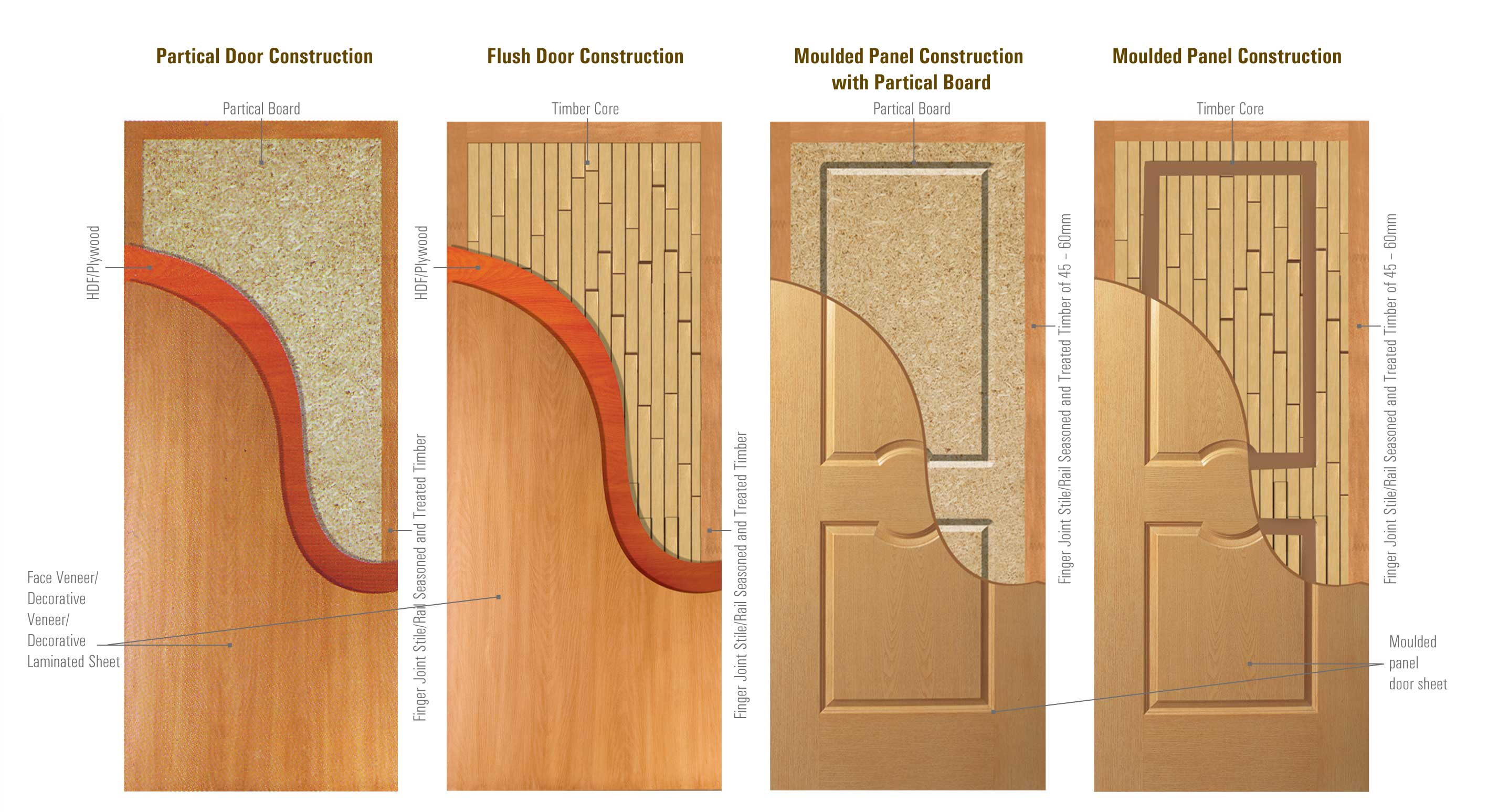 Mayur doors for Eco friendly doors